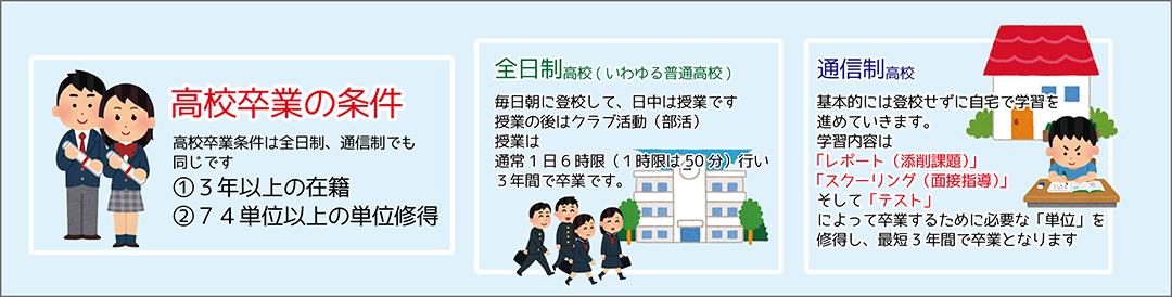 通信制サポート校(高等部) TSUKUBA学びの杜学園